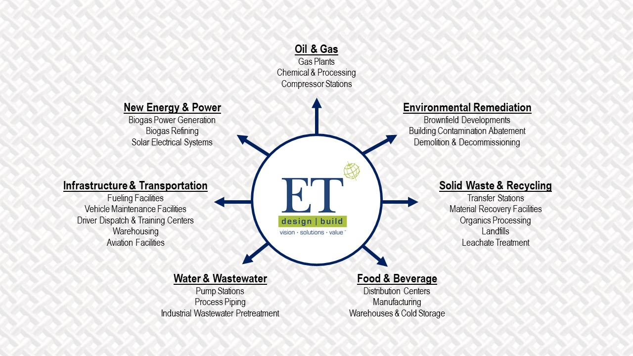 ET Environmental, Industries graphic, no label